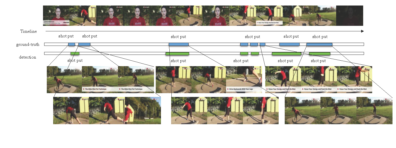 Temporal Action Detection with Structured Segment Networks