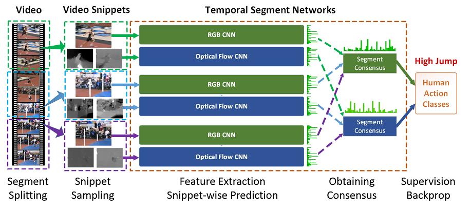 Temporal Segment Networks - TSN